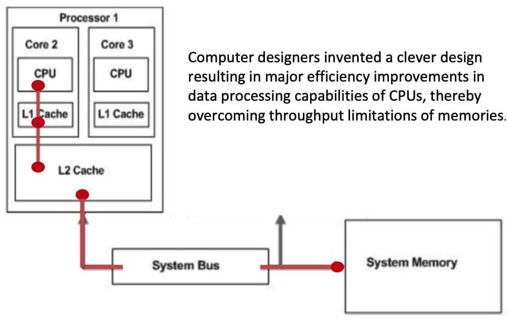 Data Processing Capabilities of CPUs
